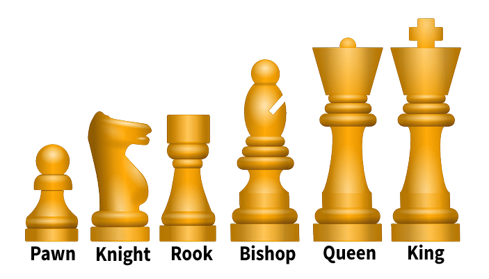 What Are the Pieces of a Chess Board? » Learn Chess